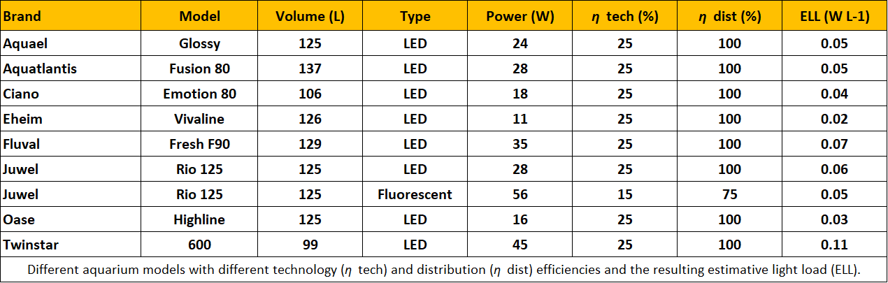 Lighting Efficiency Table 1