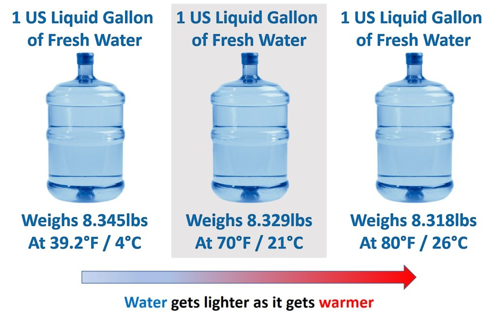 Water Gets Lighter As It Gets Warmer